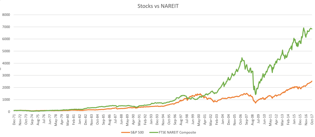 Stocks-vs-Real-Estate-Combined